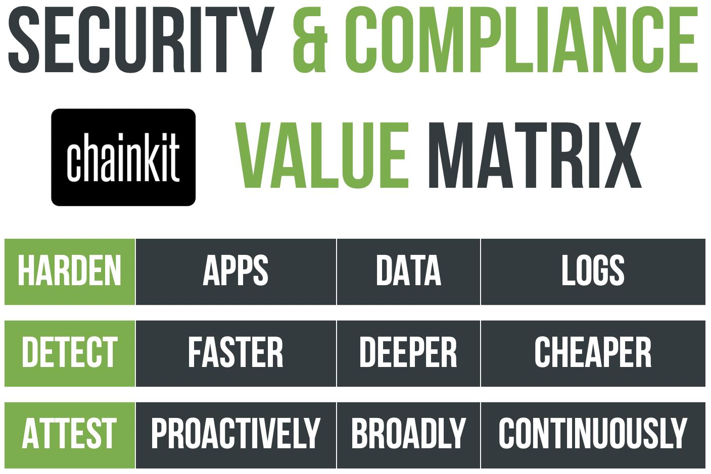 Chainkit Value Matrix - Security & Compliance.png