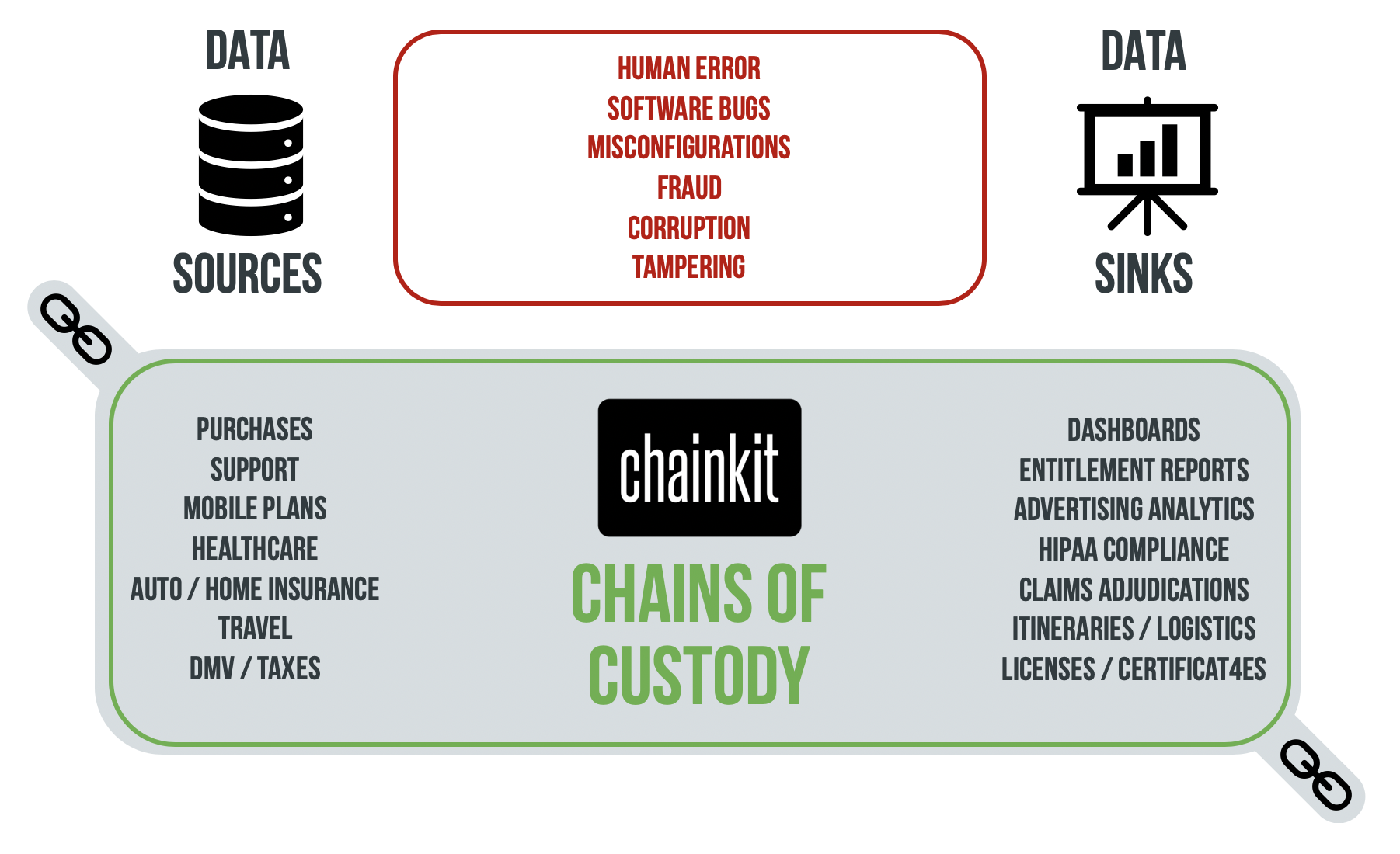 Data Sources, Sinks & Chains of Custody.png