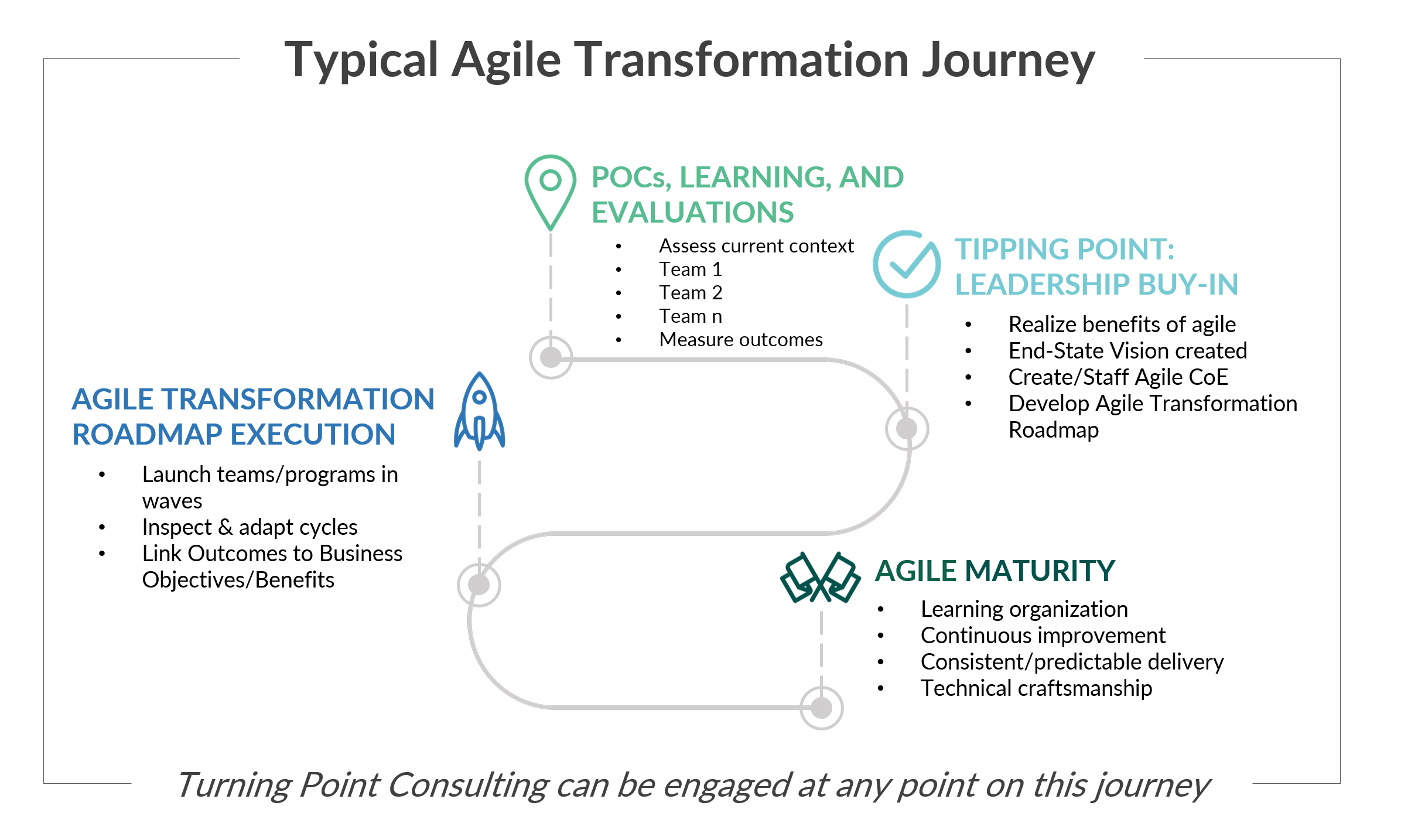 Typical Agile Transformation Journey.png