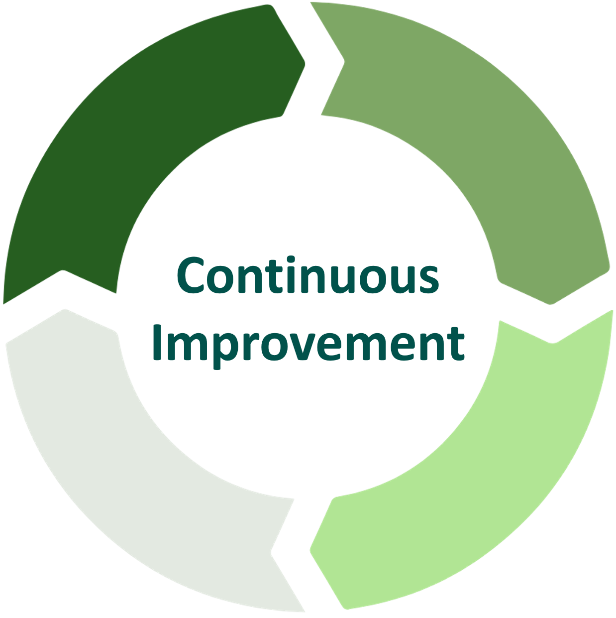 Agile Continuous Improvement.png
