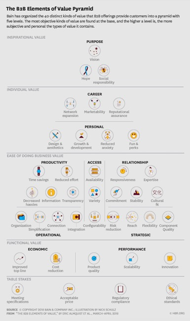 The B2B Elements of Value Pyramid