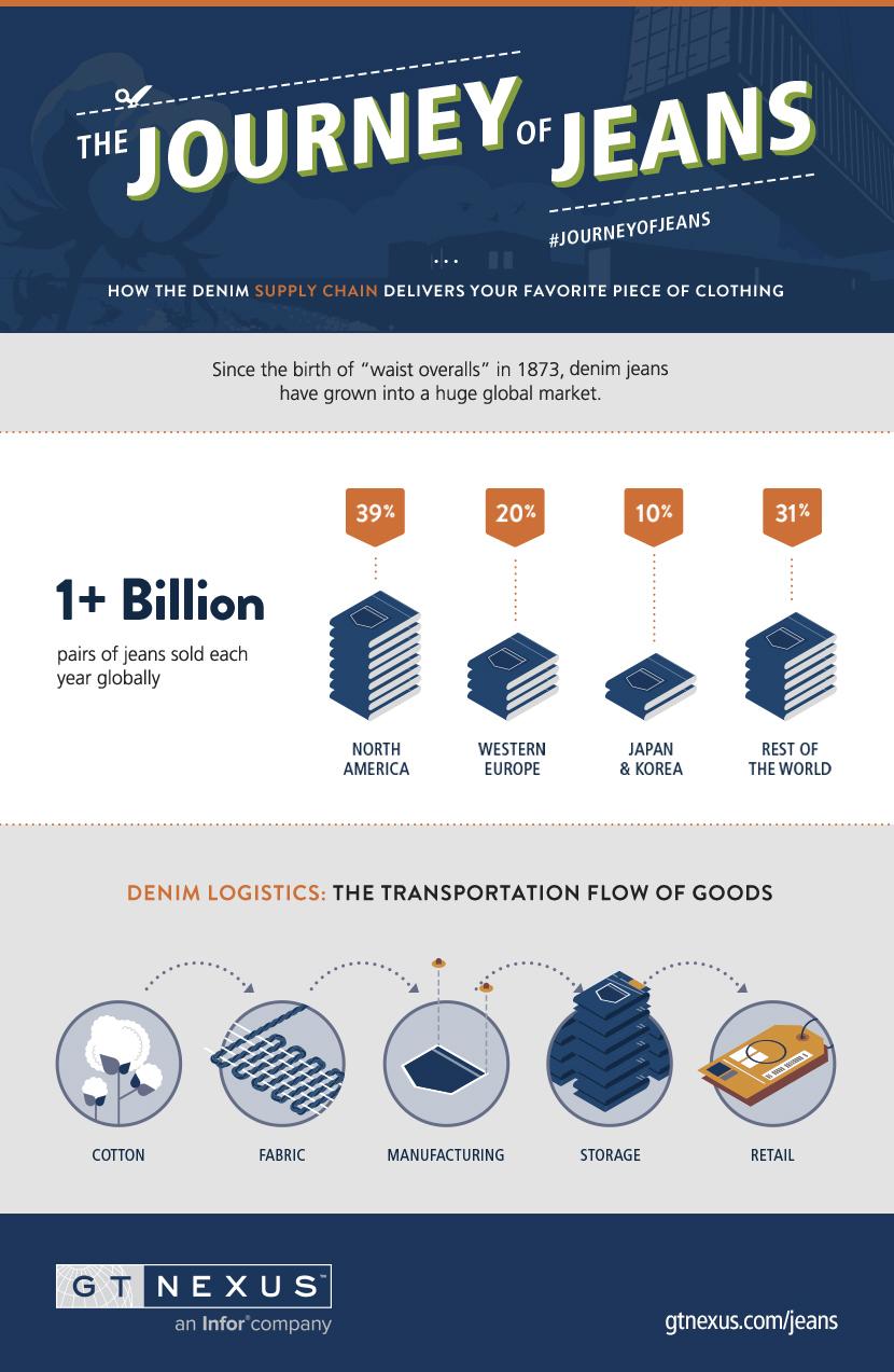 Jeans Infographic (mini)