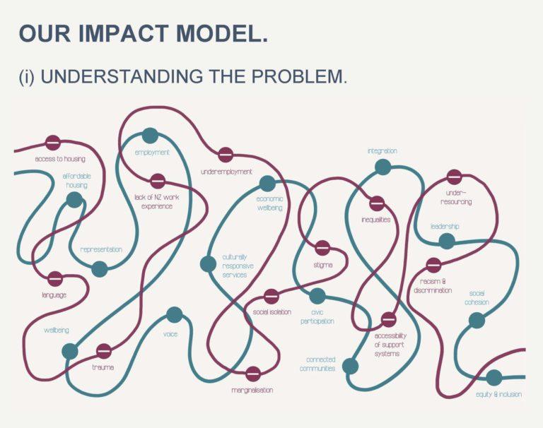 Impact-Model-e1548295329331-768x606.jpg