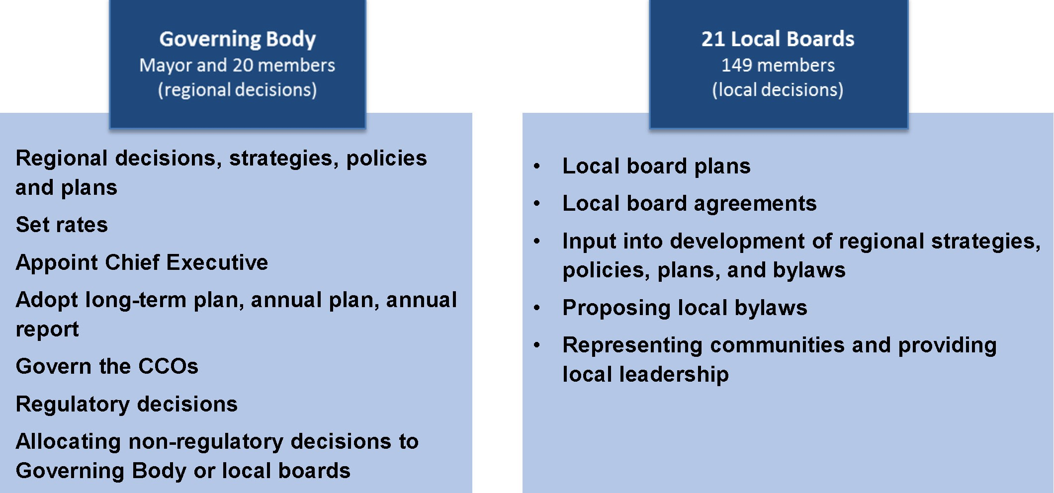 Local government is the means by which communities make democratic decisions about the way in which their towns, cities and regions work and how they will develop.