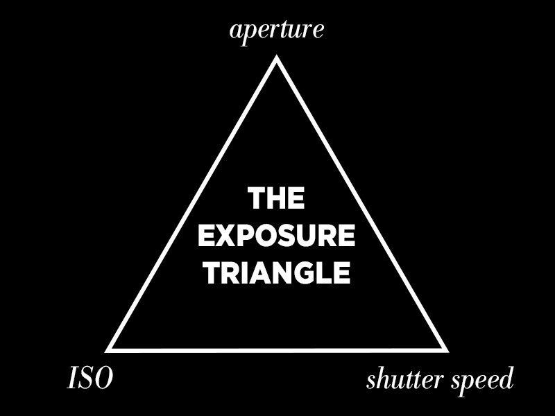 The Exposure Triangle: How to Use it to Create Better Photos with Your DSLR Camera