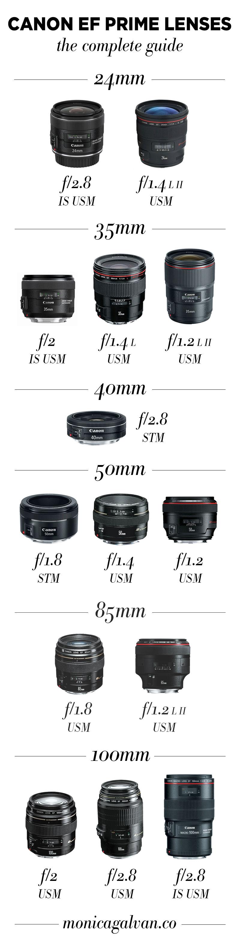 Canon prime lenses guide