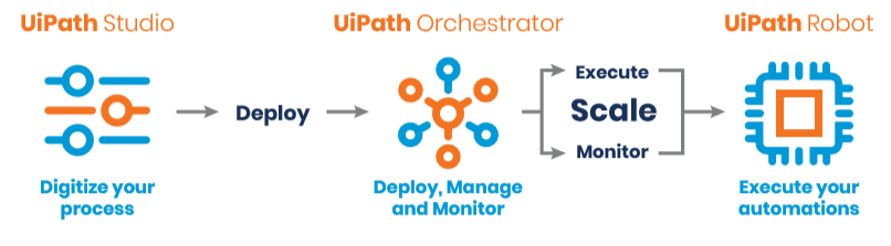 UI-Path-Process.png