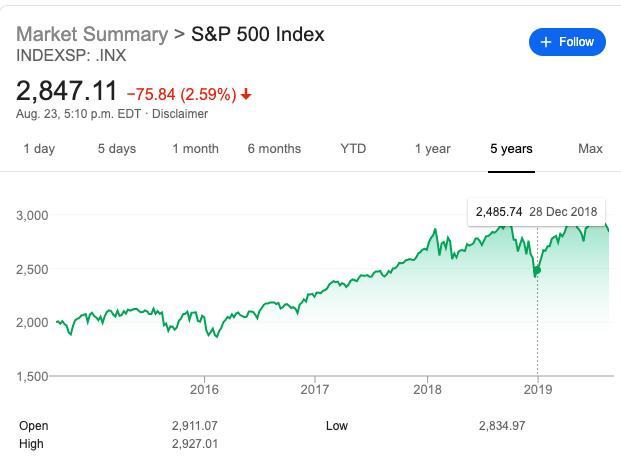S&P 500 5 Year Chart