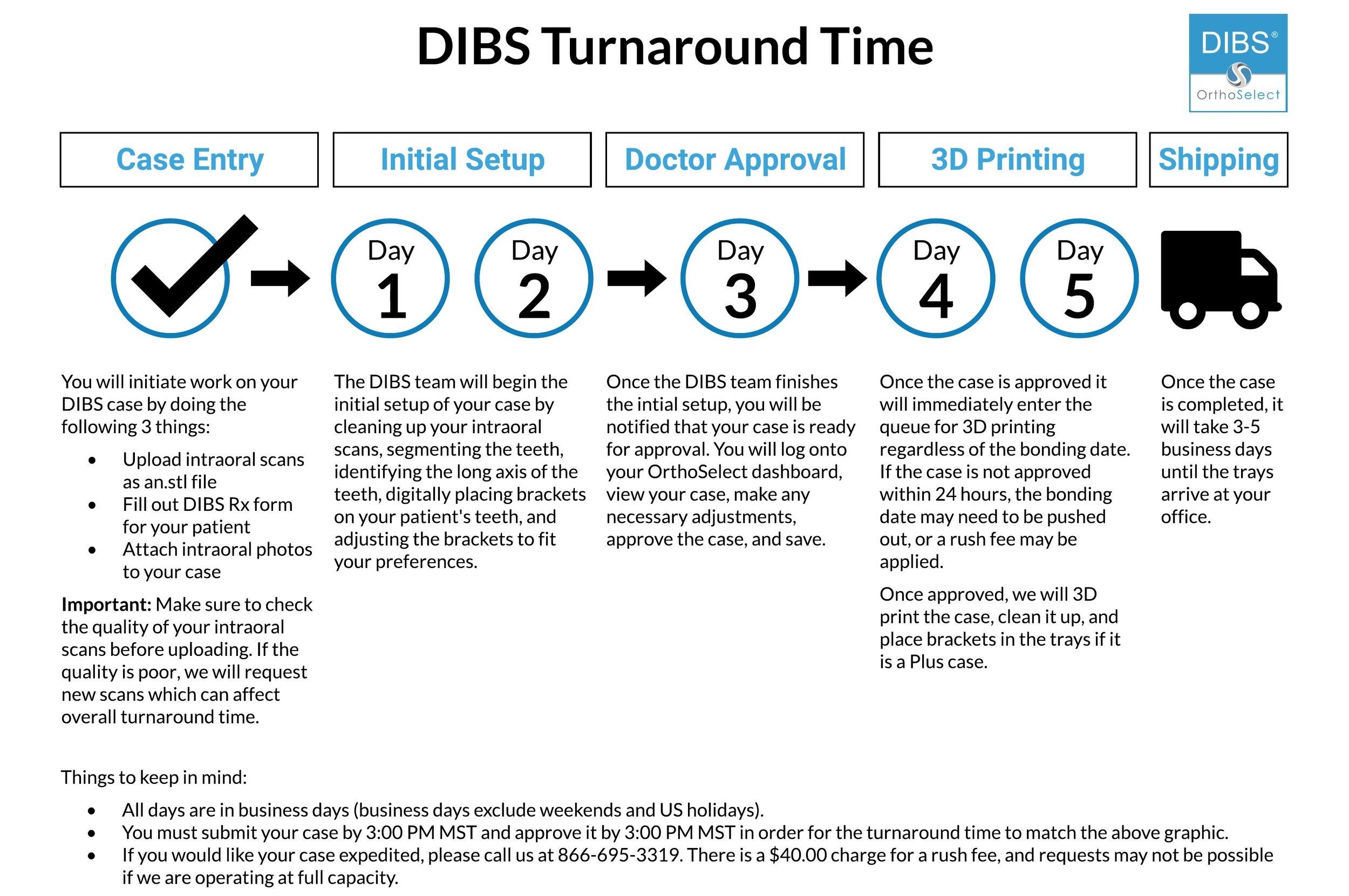 206+-+DIBS+Turnaround+Time+%281%29.jpg