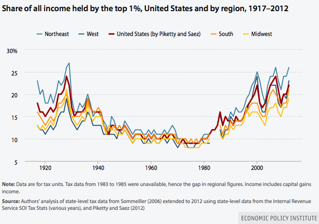 Great Depression Income Inequality