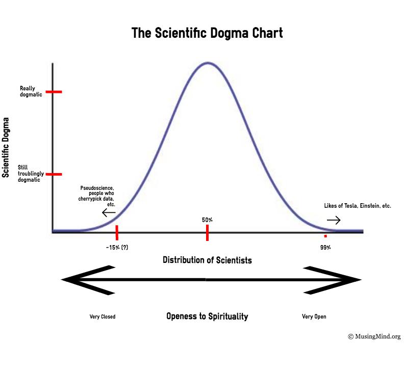 ScientificDogmaChart.jpg