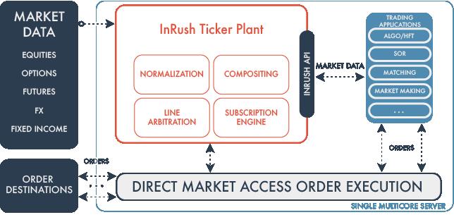 InRush Feed Handler_Website.png