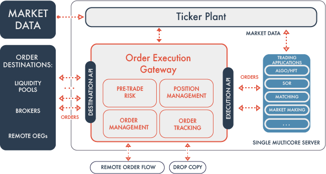 This powerful architecture uniquely positions Redline to meet a wide variety of buy-side and sell-side use cases in executing orders -