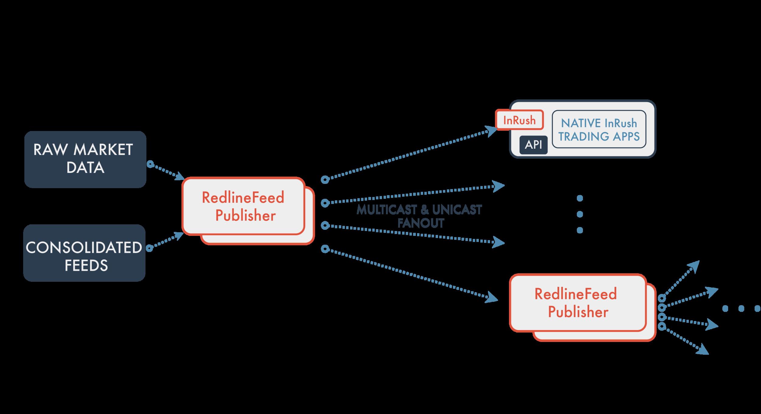 Market Data Distribution Using RedlineFeed (for datasheet)-01.png