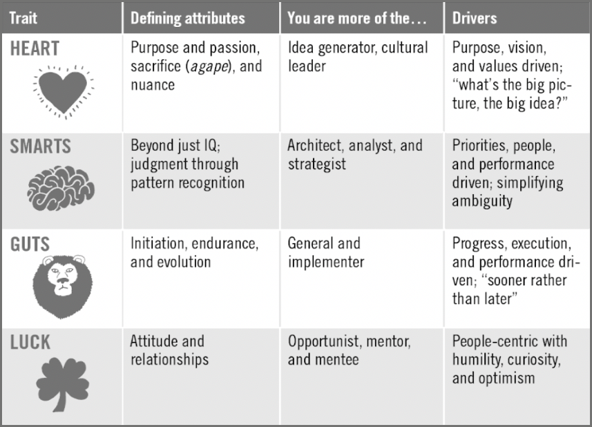 """Chart from """"Heart, Smarts, Guts, and Luck,"""" Tony Tjan."""