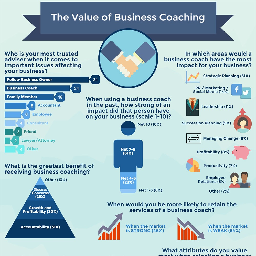 BPS+The+Value+of+Business+Coaching+Infographic.jpg