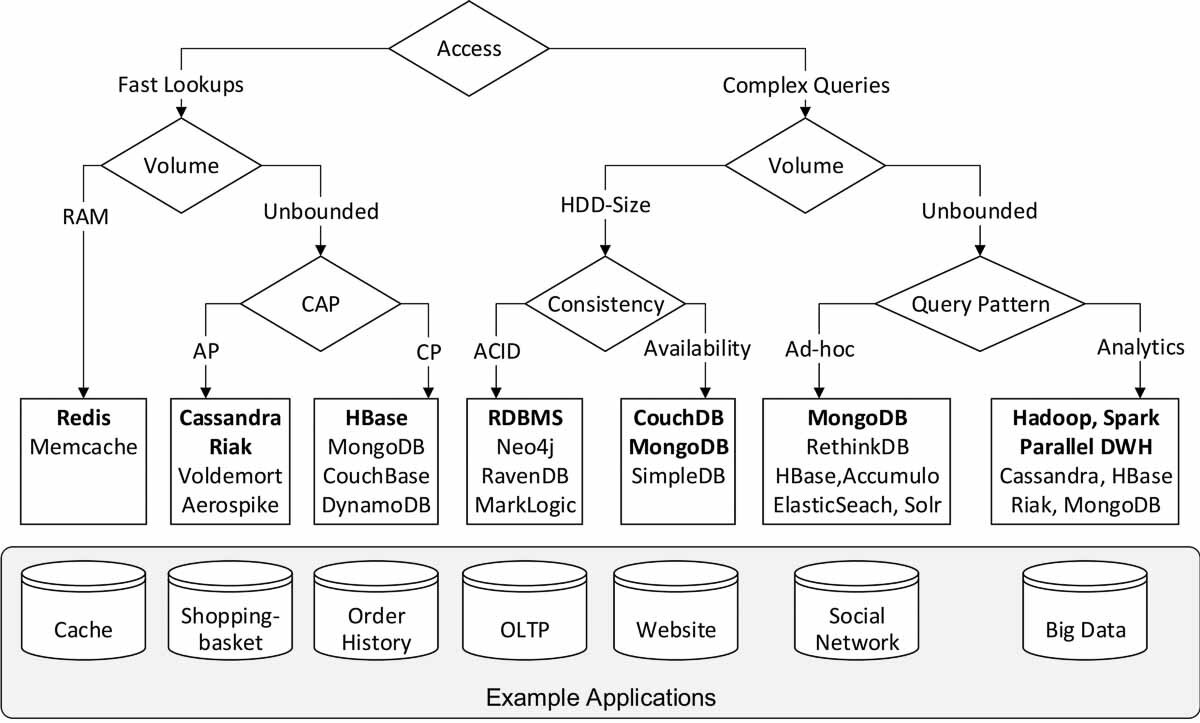 How To Choose The Right Database System Rdbms Vs Nosql Vs Newsql