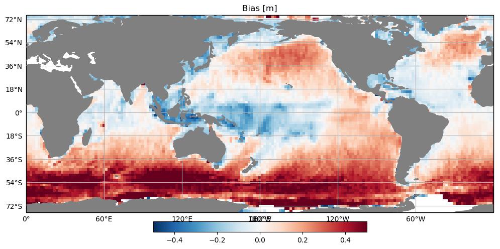 Fig. 1. Sesgo respecto a datos de satélite de la simulación global forzada con vientos de ERA5, icebergs, y corrientes GLORYS (panel superior) y la simulación de referencia, forzada con vientos de CFSR y sin icebergs ni corrientes (panel inferior) para el año 2015.