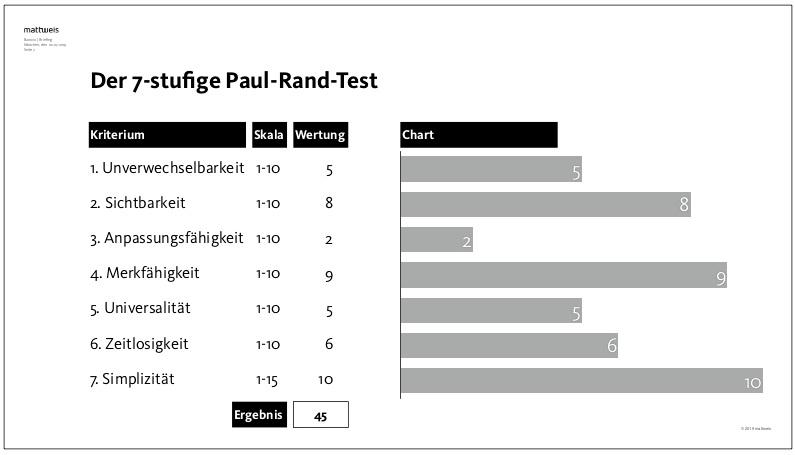 Beispiel Paul Rand Test.