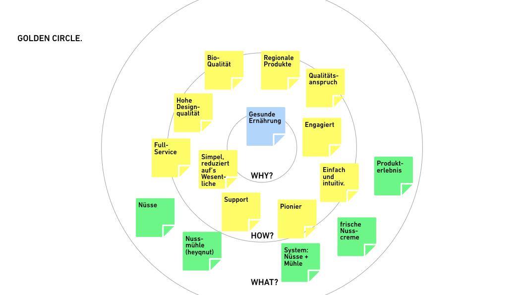 Beispielhafter Golden Circle für ein Start-up im Bereich Ernährung.