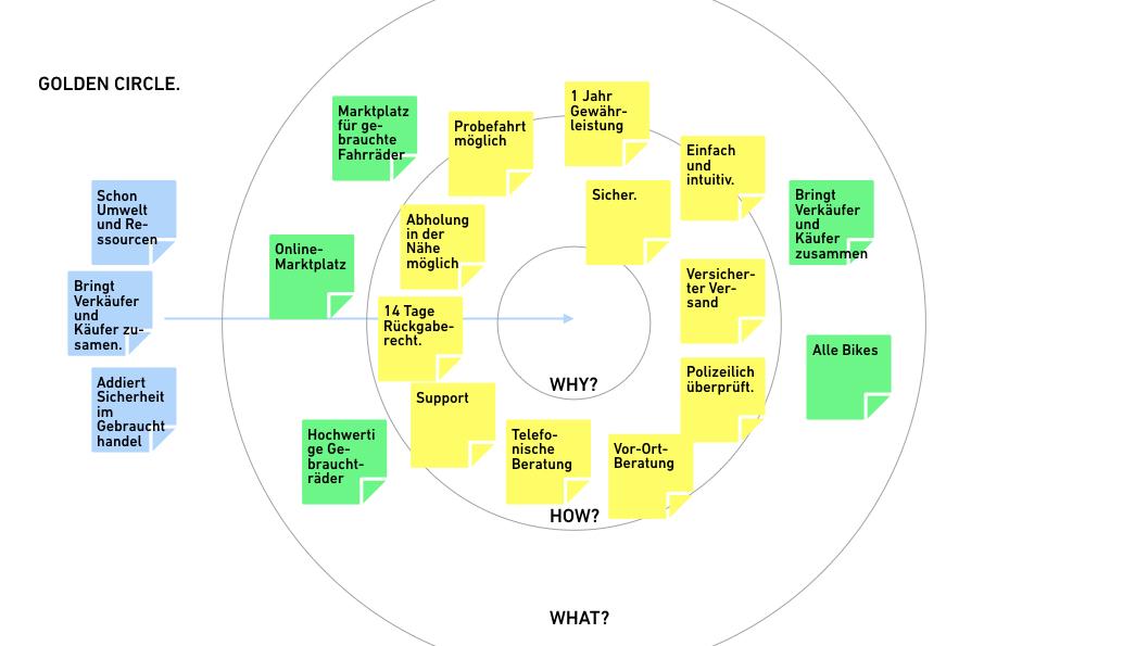 Beispielhafter Golden Circle für ein Start-up im Bereich Fahrradhandel.