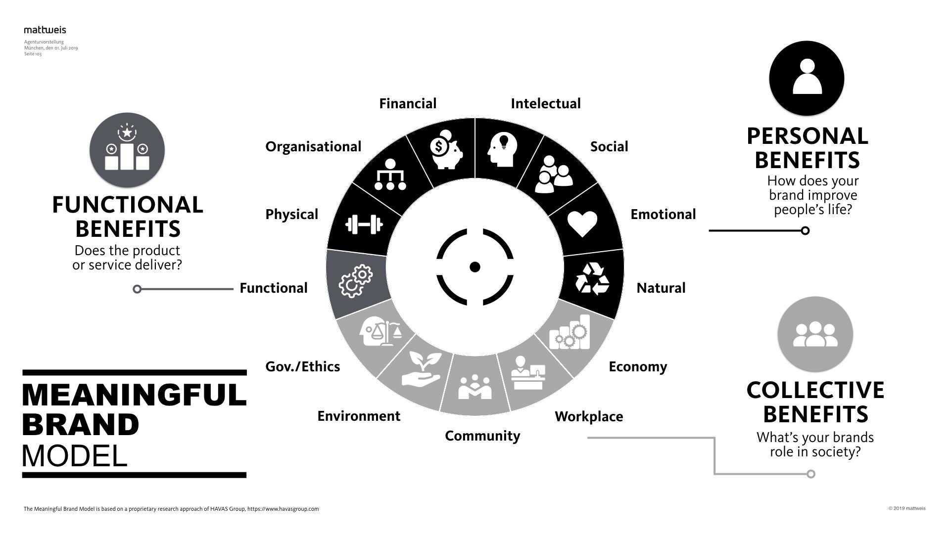 Das «Meaningful Brand»-Modell, inspiriert von HAVAS.
