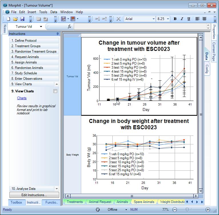 Xenograft Study: Tumour volume charts