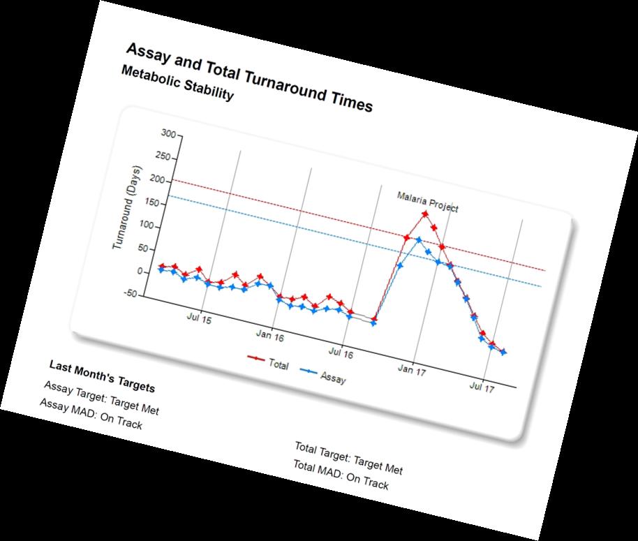 Analyze trends in turnaround time metrics