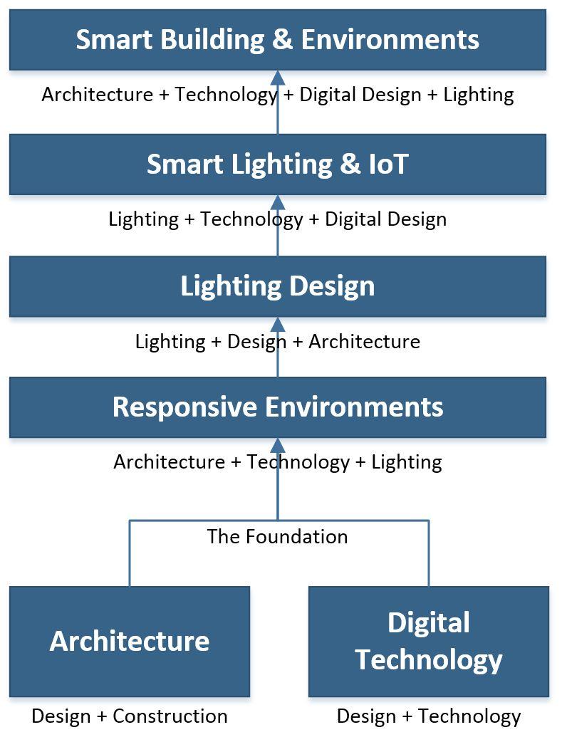 Evolution-Building-Blocks-Text.JPG
