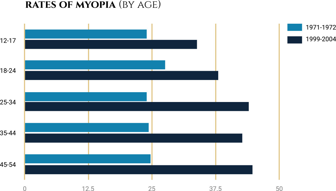 Credit:  https://schaeffereyecenter.com/about-your-eyes/about-myopia-aka-nearsightedness-causes-symptoms-treatments/