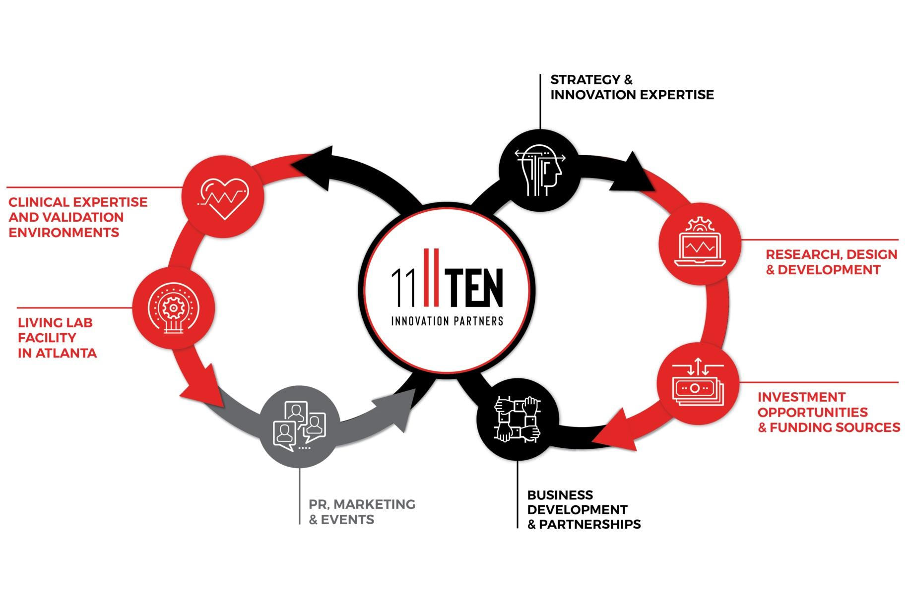 11_TEN_Ecosystem_Infographic_FINAL_061319-01.jpg