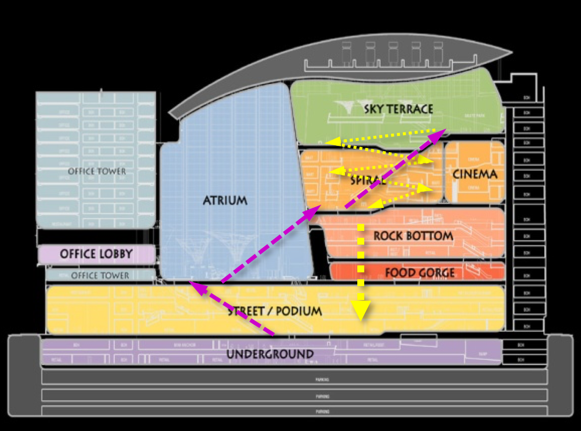 Langham Place Vertical Circ Diagram.png