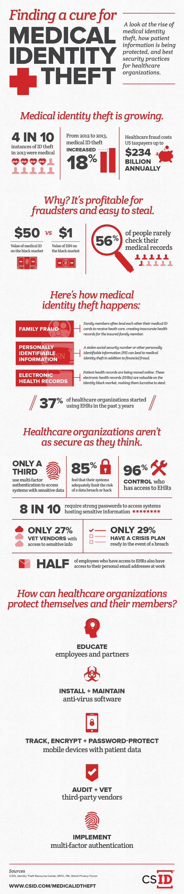 CSID_Infographic_MedicalIDTheft.png
