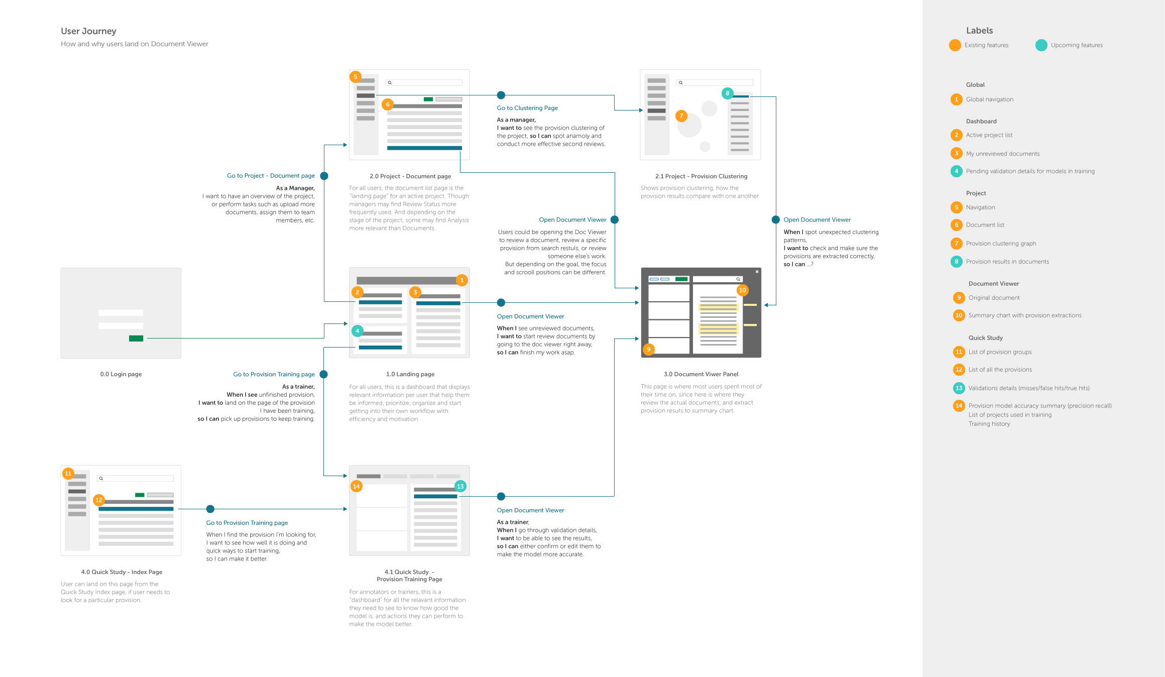 The paths users may take to land on document viewer according to their roles, based on the navigation of Kira by the time.