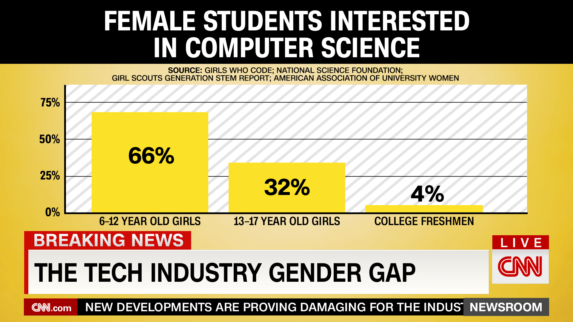 cnn_female-computer-science-graph.png