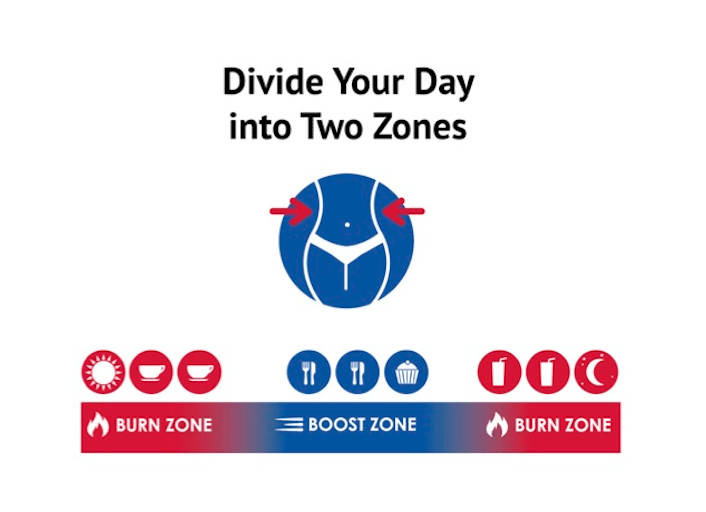 Divide-Day-Into-2-Zones-Graphic.png