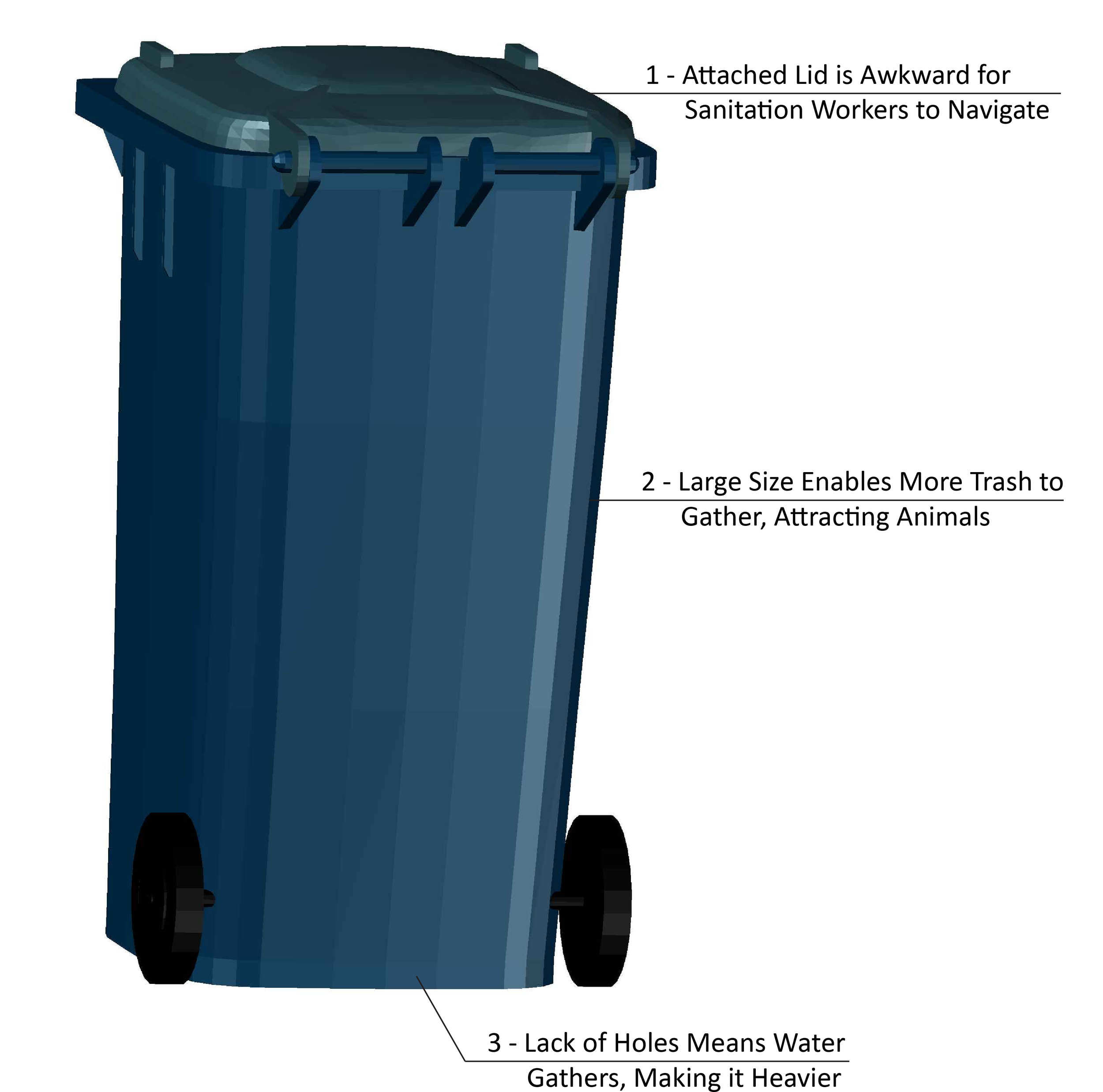 Challenges that sanitation workers deal with when working with existing trash cans.