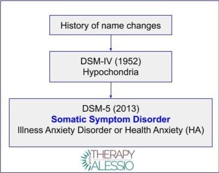 Somatic Symptom Disorder (SSD) name changes and history