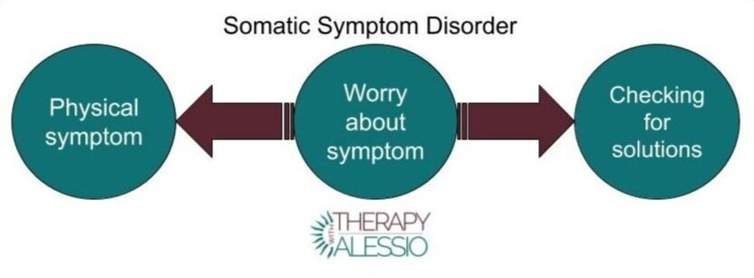 Different Parts of Somatic Symptom Disorder