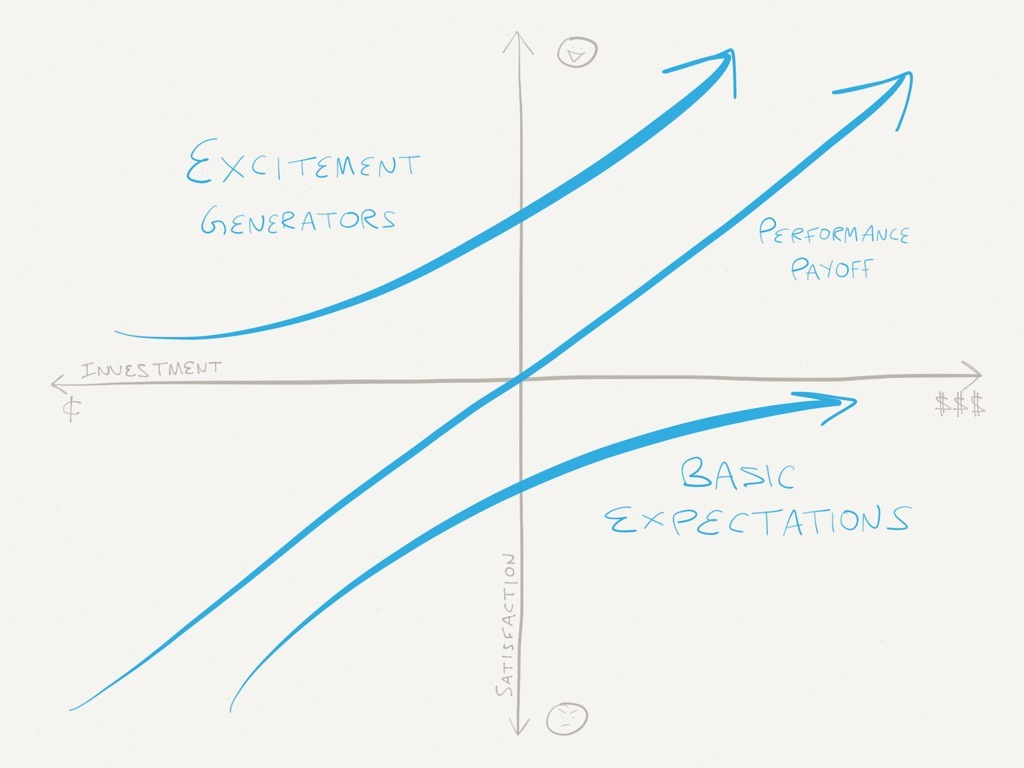 The  Kano Model  helps us understand what we can build easily that delights customers and what to avoid overinvesting in.