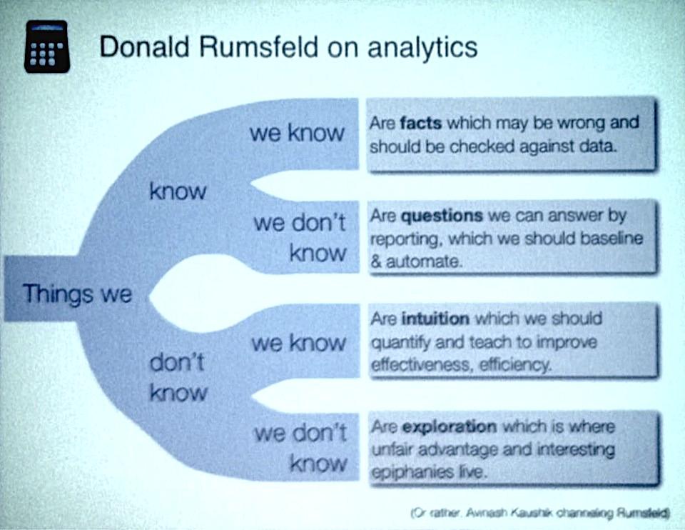 The Rumsfeld Theory of Analytics