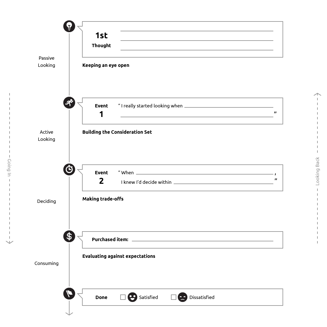 A template for Jobs-To-Be-Done: The Timeline