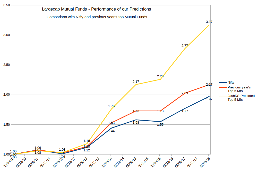 Largecap Mutual Funds Performance Comparison