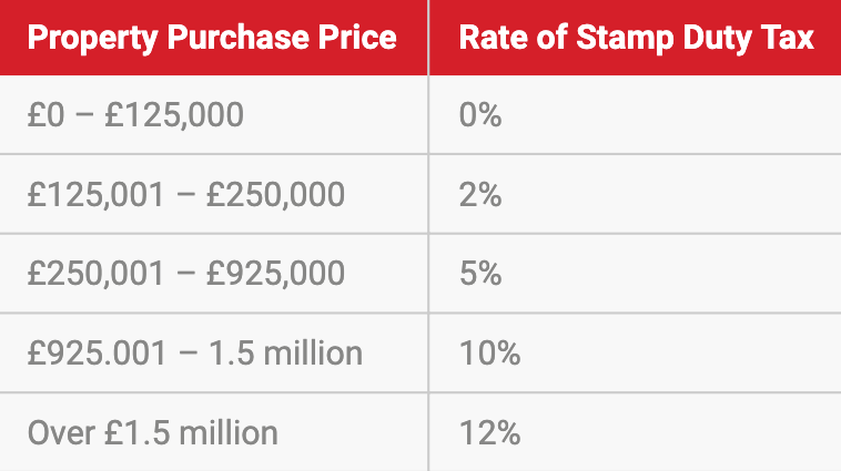 Stamp_Duty_Information_-_Red_Door_Homes_Estate_Agents_Medway.png