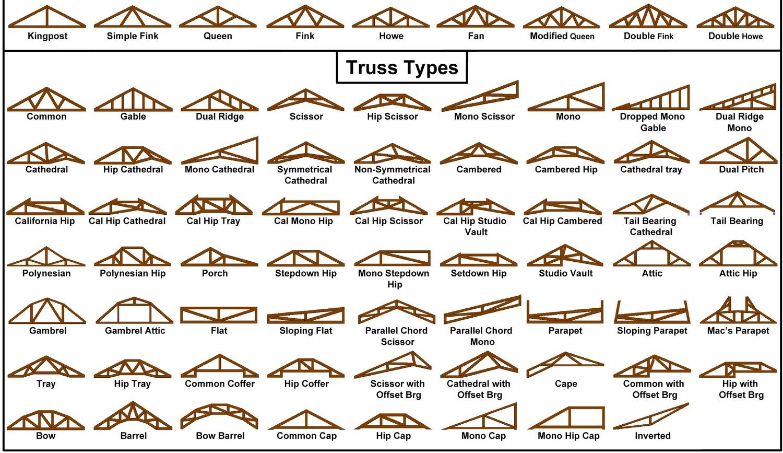 Trusses Roof Tech Truss