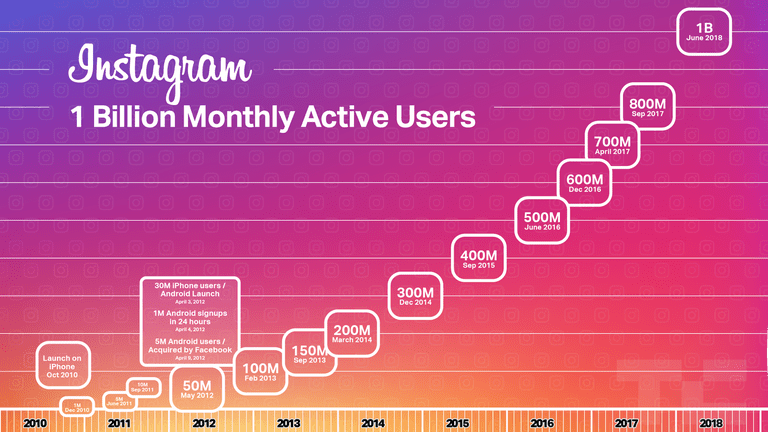 Here's a pretty graph from    techcrunch.com    illustrating Instagram's crazy a$$ growth