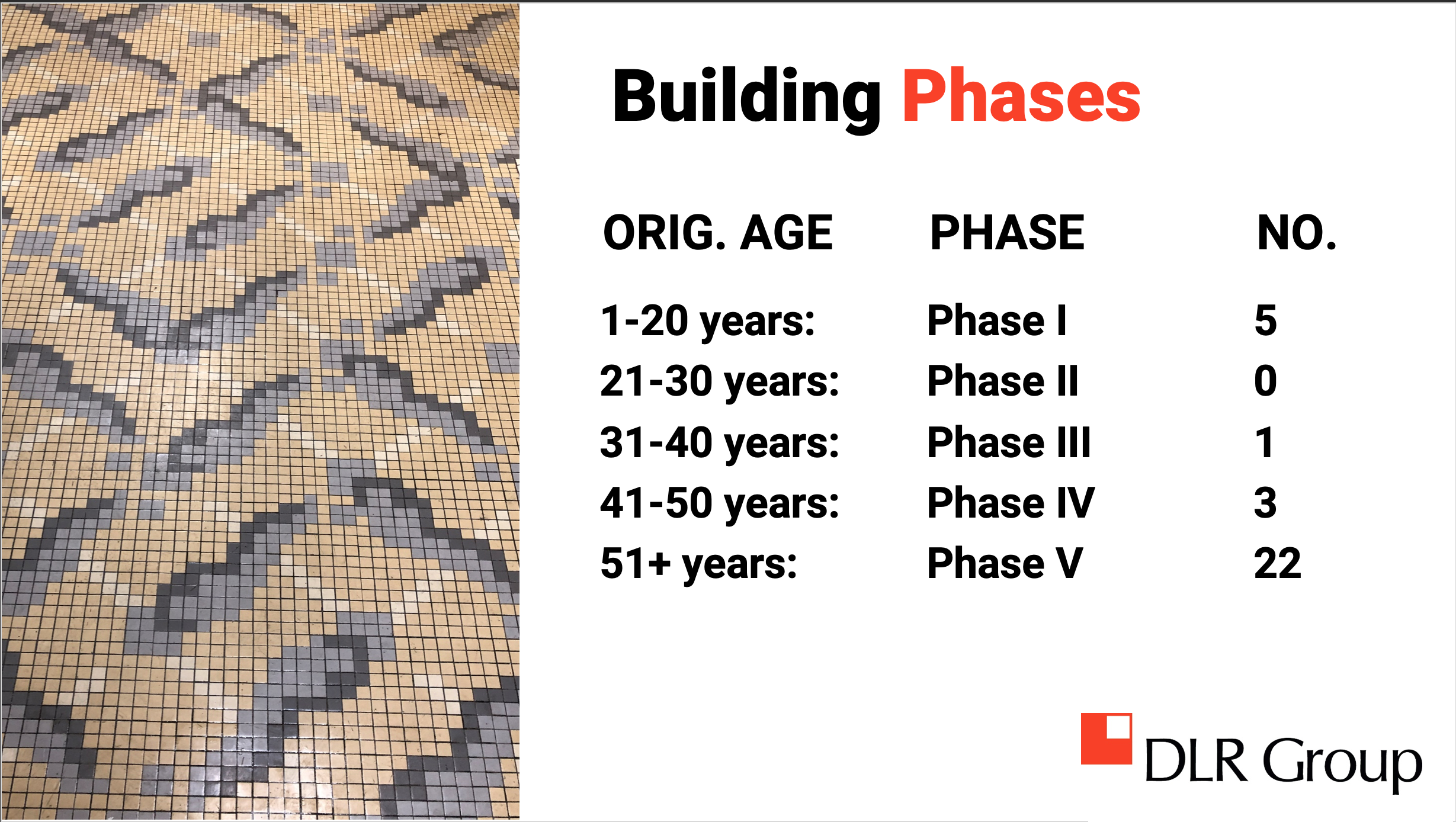 Building Phases
