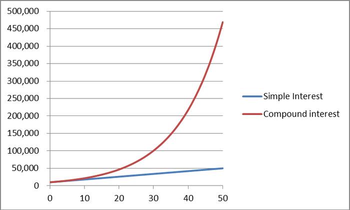 Compound interest vs. Simple Interest