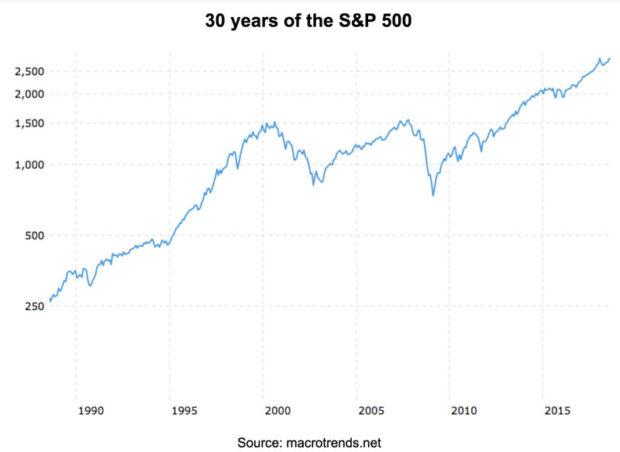 A chart of the S&P 500 from 1990-2015.