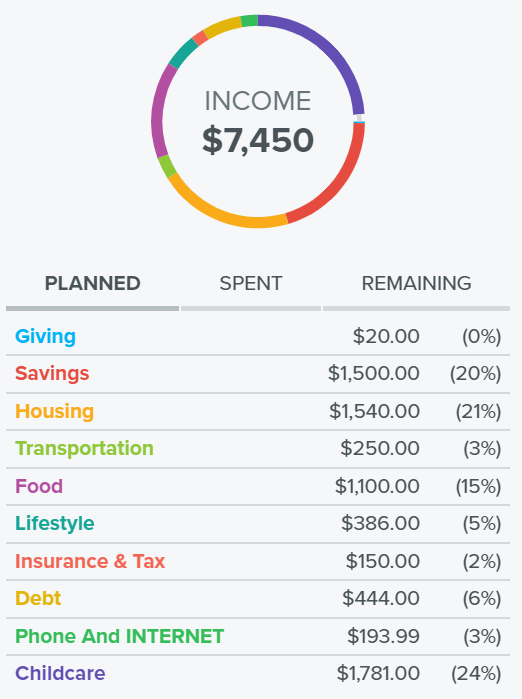 Everydollar Budget App Review Our Favorite Budgeting App Fire The Family